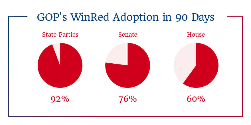 GOP's WinRed Adoption in 90 Days